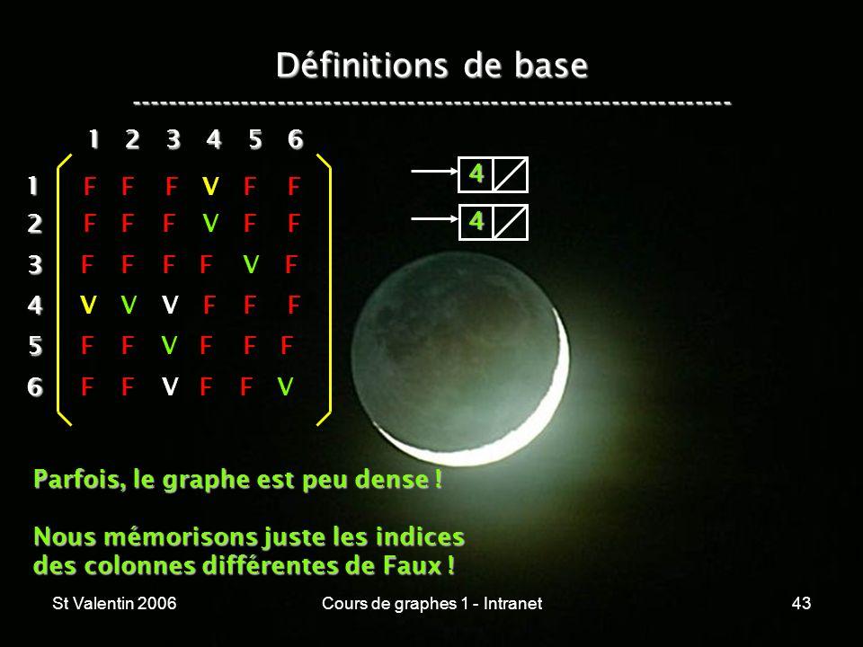 St Valentin 2006Cours de graphes 1 - Intranet43 Définitions de base ----------------------------------------------------------------- 12 3 4 5 6 1 234