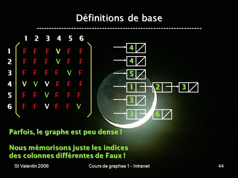 St Valentin 2006Cours de graphes 1 - Intranet44 Définitions de base ----------------------------------------------------------------- 12 3 4 5 6 1 234