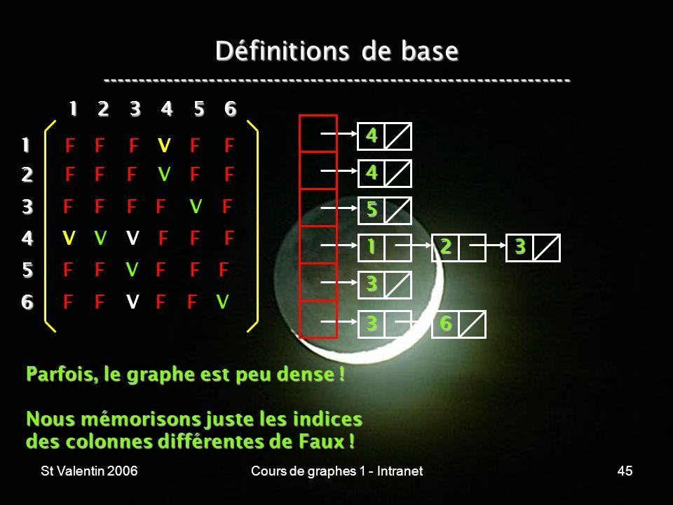 St Valentin 2006Cours de graphes 1 - Intranet45 Définitions de base ----------------------------------------------------------------- 12 3 4 5 6 1 234