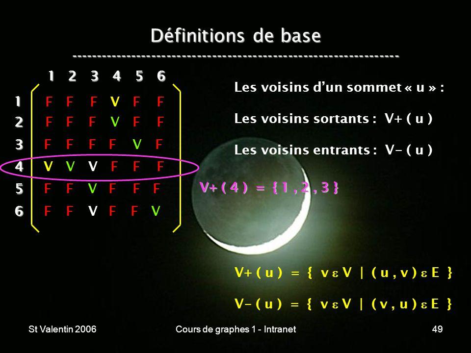 St Valentin 2006Cours de graphes 1 - Intranet49 Définitions de base ----------------------------------------------------------------- 12 3 4 5 6 1 234