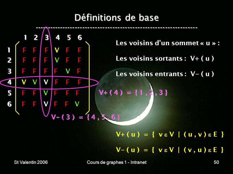 St Valentin 2006Cours de graphes 1 - Intranet50 Définitions de base ----------------------------------------------------------------- 12 3 4 5 6 1 234
