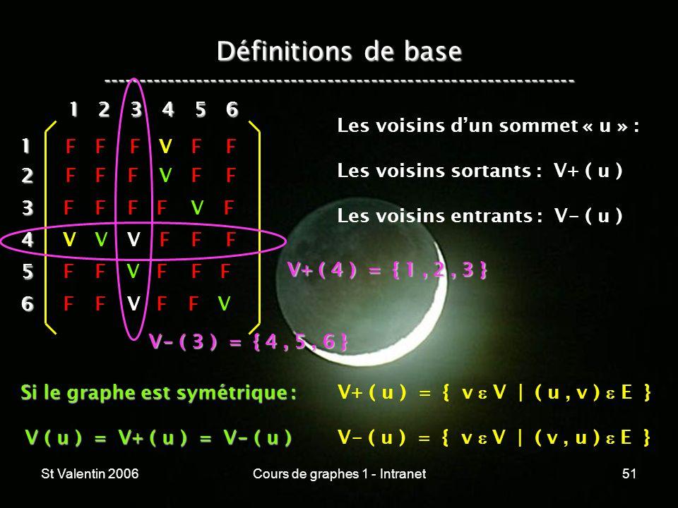 St Valentin 2006Cours de graphes 1 - Intranet51 Définitions de base ----------------------------------------------------------------- 12 3 4 5 6 1 234