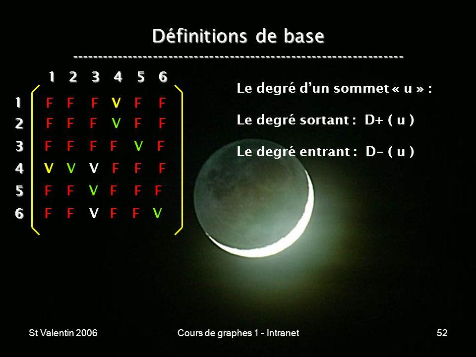 St Valentin 2006Cours de graphes 1 - Intranet52 Définitions de base ----------------------------------------------------------------- 12 3 4 5 6 1 234