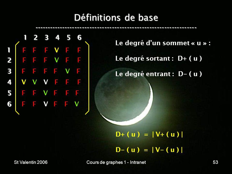 St Valentin 2006Cours de graphes 1 - Intranet53 Définitions de base ----------------------------------------------------------------- 12 3 4 5 6 1 234