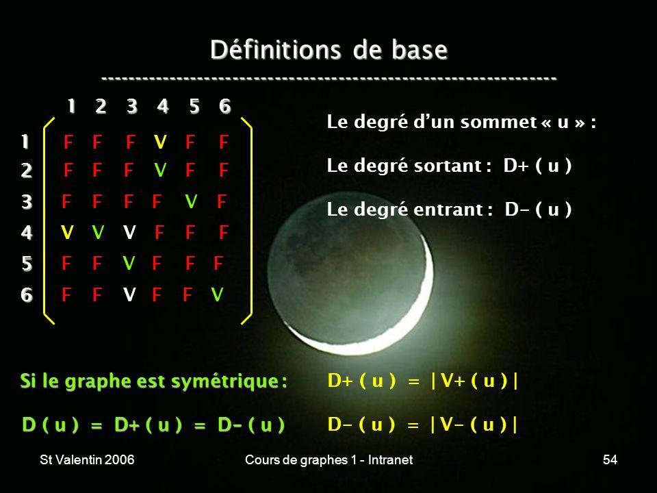 St Valentin 2006Cours de graphes 1 - Intranet54 Définitions de base ----------------------------------------------------------------- 12 3 4 5 6 1 234