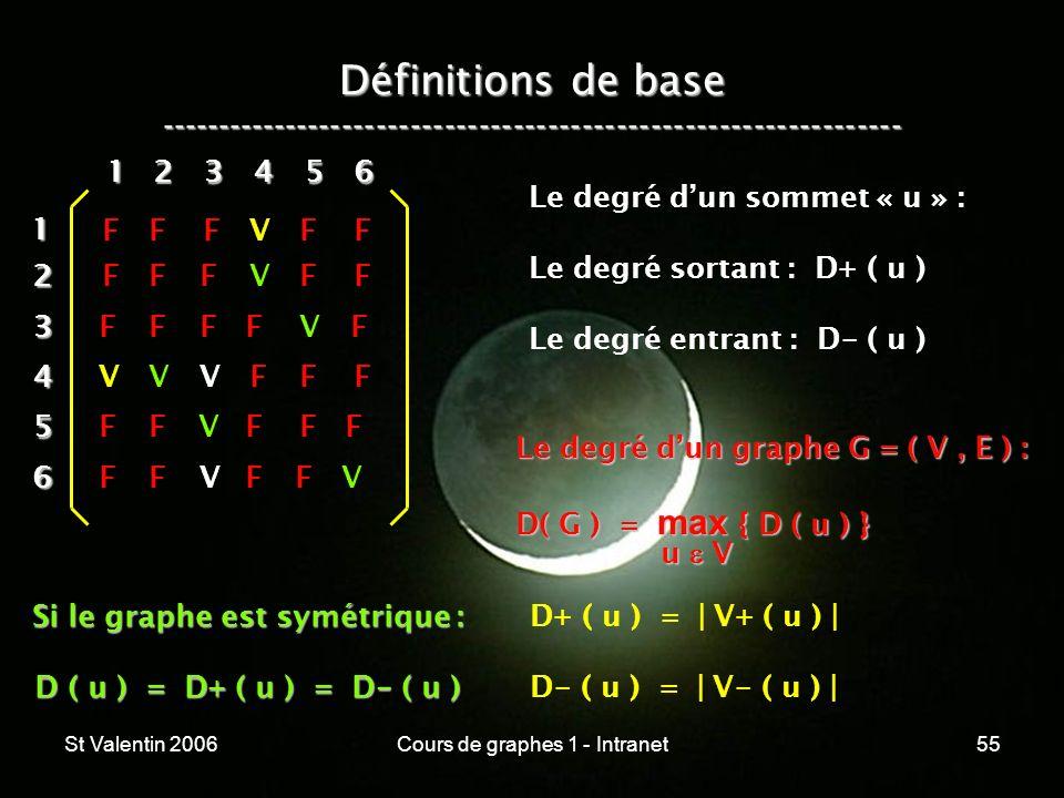 St Valentin 2006Cours de graphes 1 - Intranet55 Définitions de base ----------------------------------------------------------------- 12 3 4 5 6 1 234