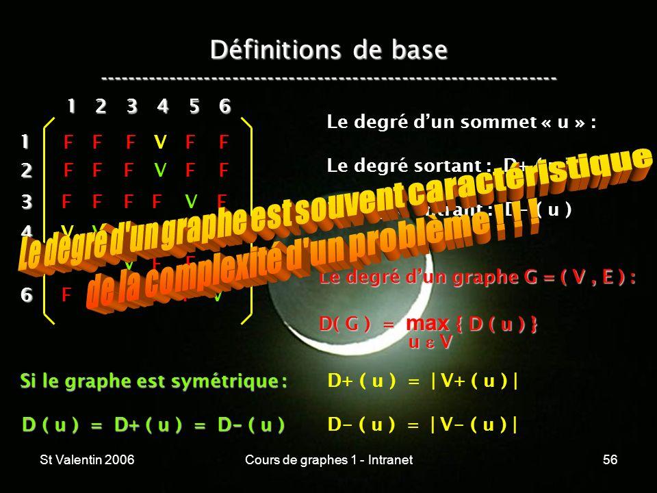 St Valentin 2006Cours de graphes 1 - Intranet56 Définitions de base ----------------------------------------------------------------- 12 3 4 5 6 1 234