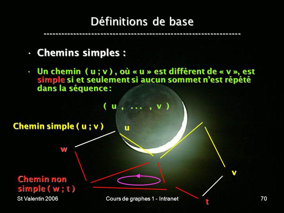 St Valentin 2006Cours de graphes 1 - Intranet70 Définitions de base ----------------------------------------------------------------- Chemins simples