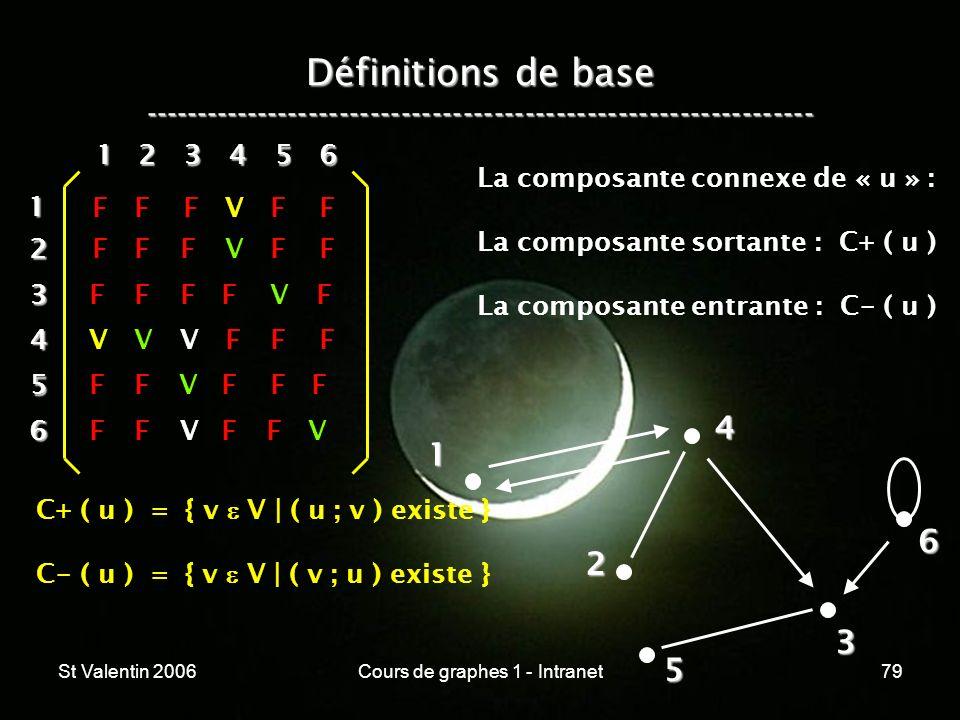 St Valentin 2006Cours de graphes 1 - Intranet79 Définitions de base ----------------------------------------------------------------- 1 2 4 3 5 612 3