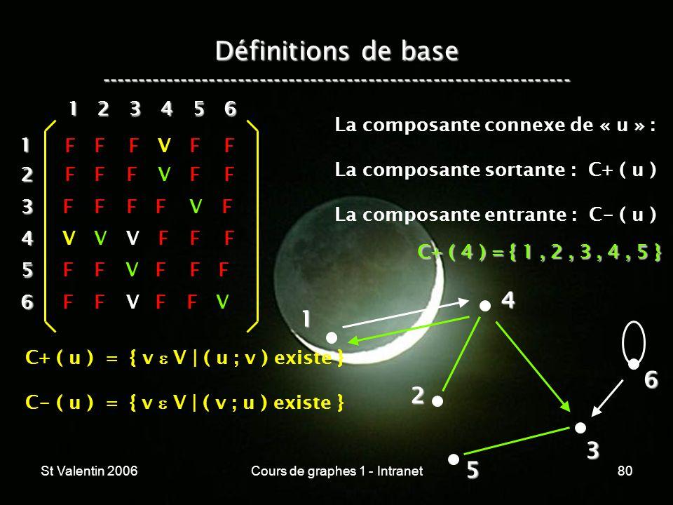St Valentin 2006Cours de graphes 1 - Intranet80 Définitions de base ----------------------------------------------------------------- 1 2 4 3 5 612 3