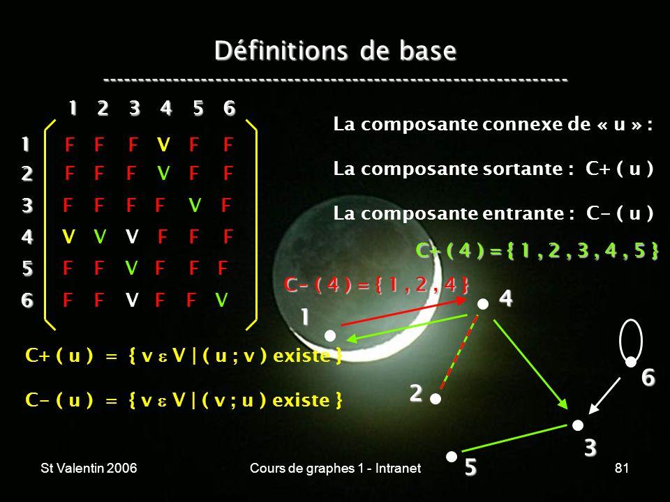 St Valentin 2006Cours de graphes 1 - Intranet81 Définitions de base ----------------------------------------------------------------- 1 2 4 3 5 612 3
