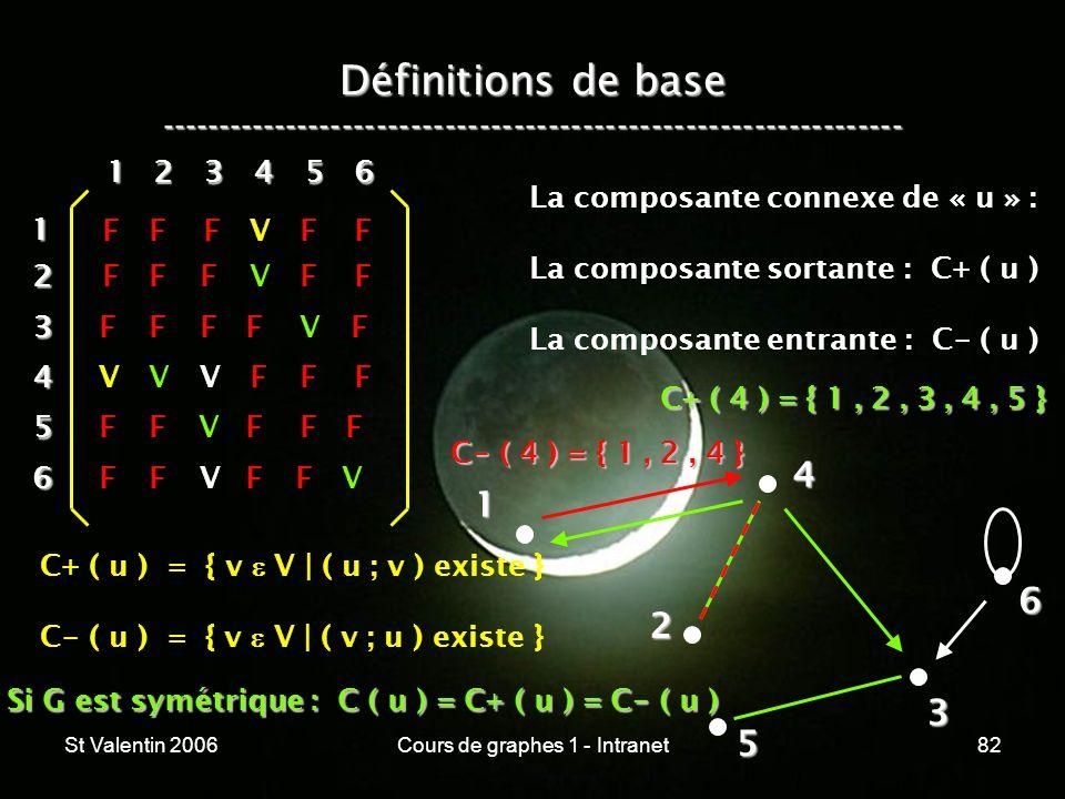 St Valentin 2006Cours de graphes 1 - Intranet82 Définitions de base ----------------------------------------------------------------- 1 2 4 3 5 612 3