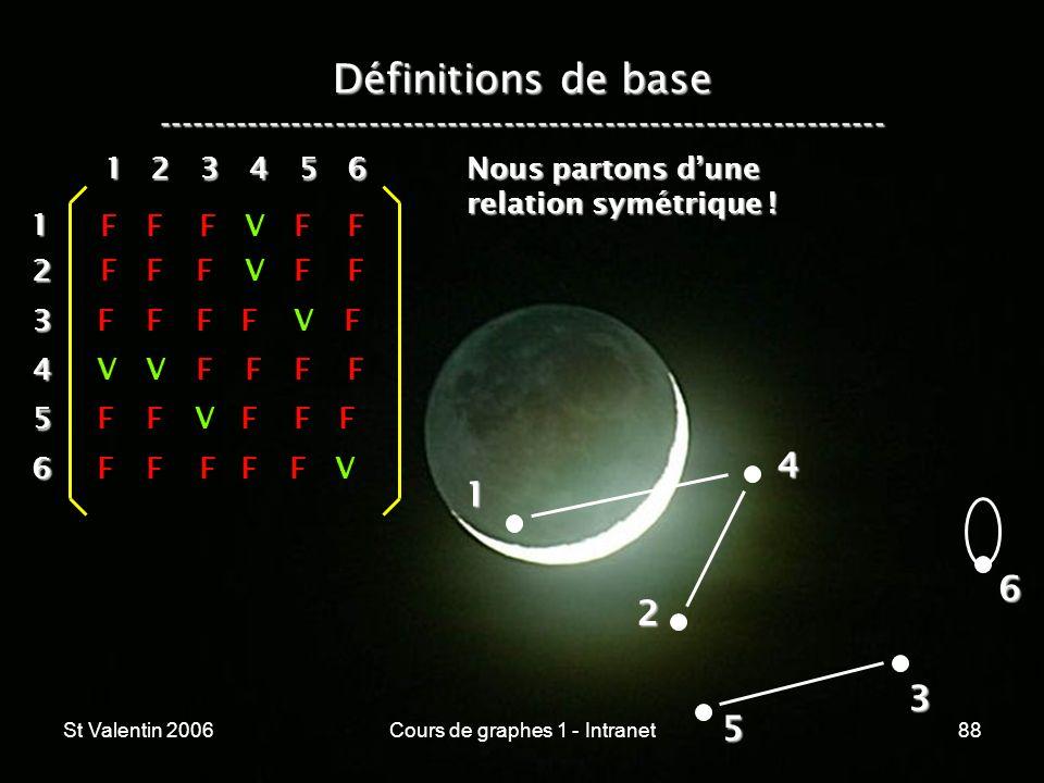 St Valentin 2006Cours de graphes 1 - Intranet88 Définitions de base ----------------------------------------------------------------- 1 2 4 3 5 612 3