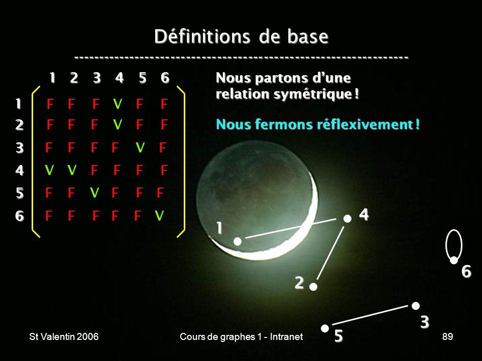 St Valentin 2006Cours de graphes 1 - Intranet89 Définitions de base ----------------------------------------------------------------- 1 2 4 3 5 612 3