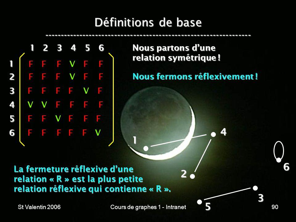 St Valentin 2006Cours de graphes 1 - Intranet90 Définitions de base ----------------------------------------------------------------- 1 2 4 3 5 612 3