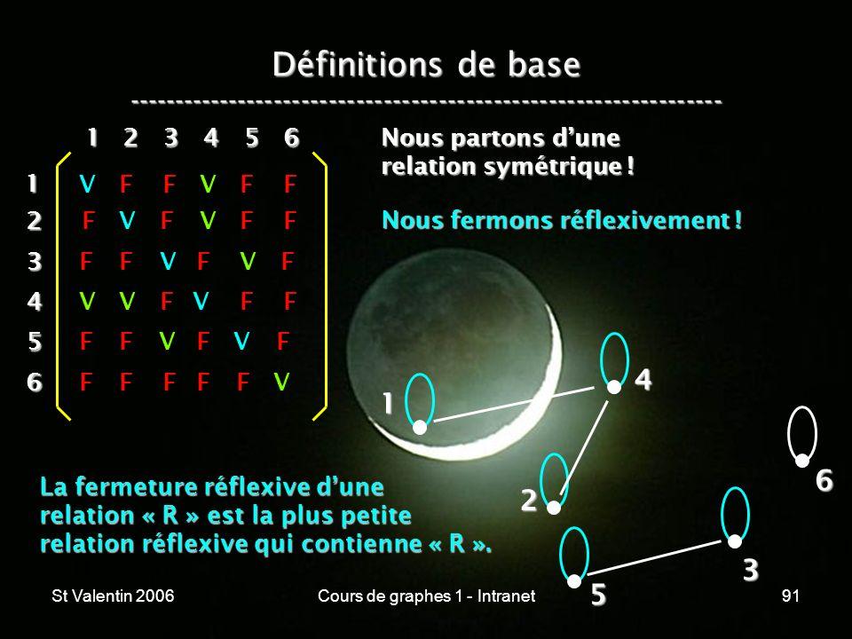 St Valentin 2006Cours de graphes 1 - Intranet91 Définitions de base ----------------------------------------------------------------- 1 2 4 3 5 612 3