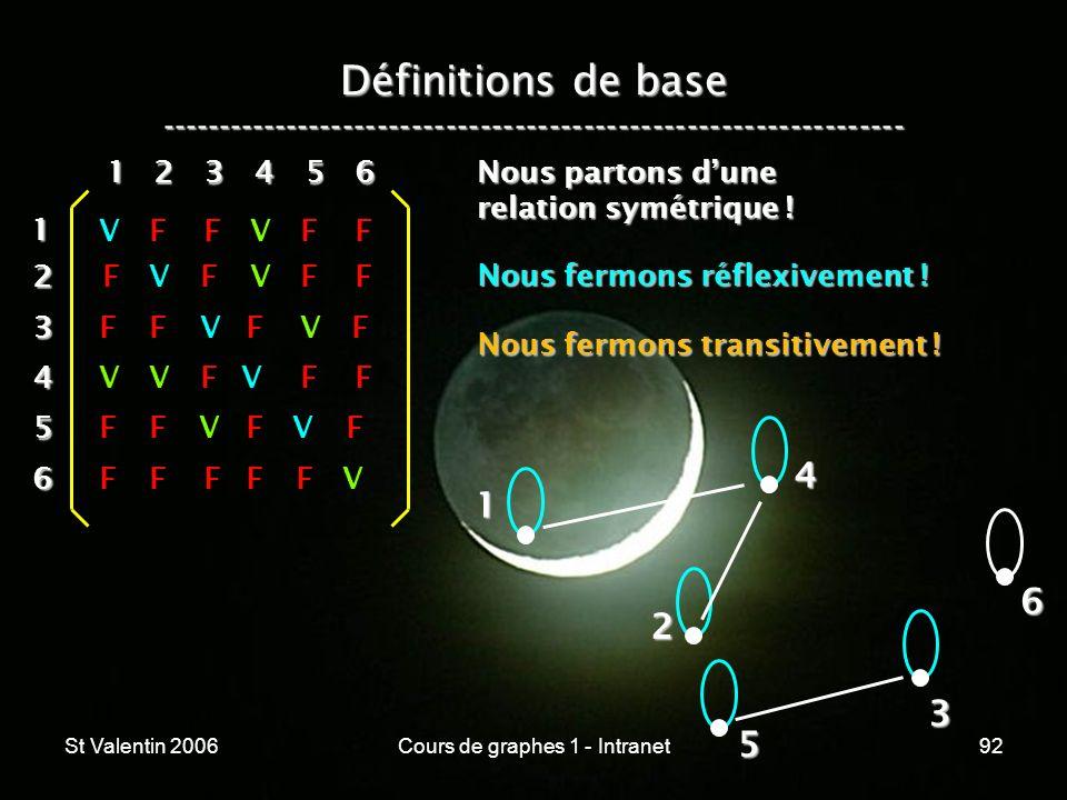 St Valentin 2006Cours de graphes 1 - Intranet92 Définitions de base ----------------------------------------------------------------- 1 2 4 3 5 612 3