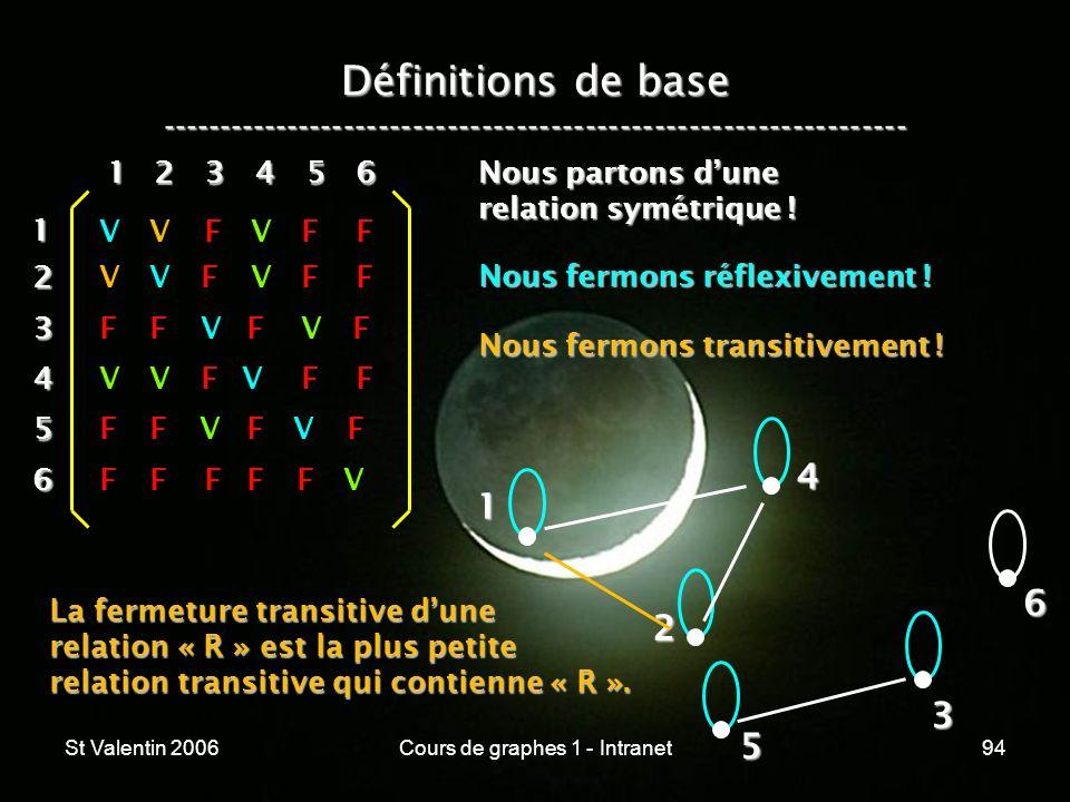 St Valentin 2006Cours de graphes 1 - Intranet94 Définitions de base ----------------------------------------------------------------- 1 2 4 3 5 612 3