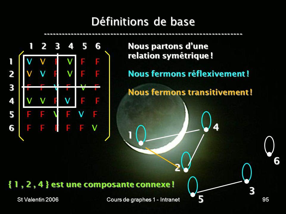 St Valentin 2006Cours de graphes 1 - Intranet95 Définitions de base ----------------------------------------------------------------- 1 2 4 3 5 612 3