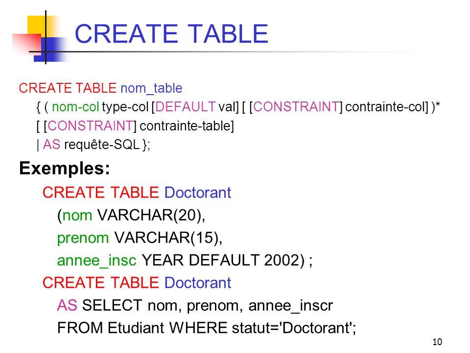 10 CREATE TABLE CREATE TABLE nom_table { ( nom-col type-col [DEFAULT val] [ [CONSTRAINT] contrainte-col] )* [ [CONSTRAINT] contrainte-table] | AS requ