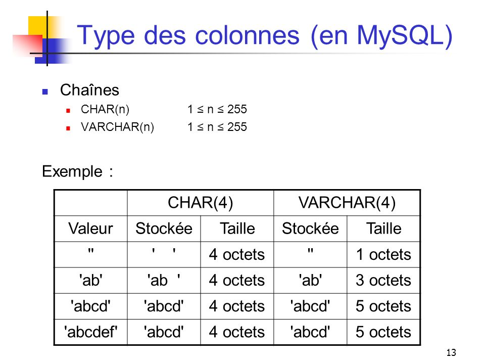 13 Type des colonnes (en MySQL) Chaînes CHAR(n)1 n 255 VARCHAR(n)1 n 255 Exemple : CHAR(4)VARCHAR(4) ValeurStockéeTailleStockéeTaille ''' 4 octets''1