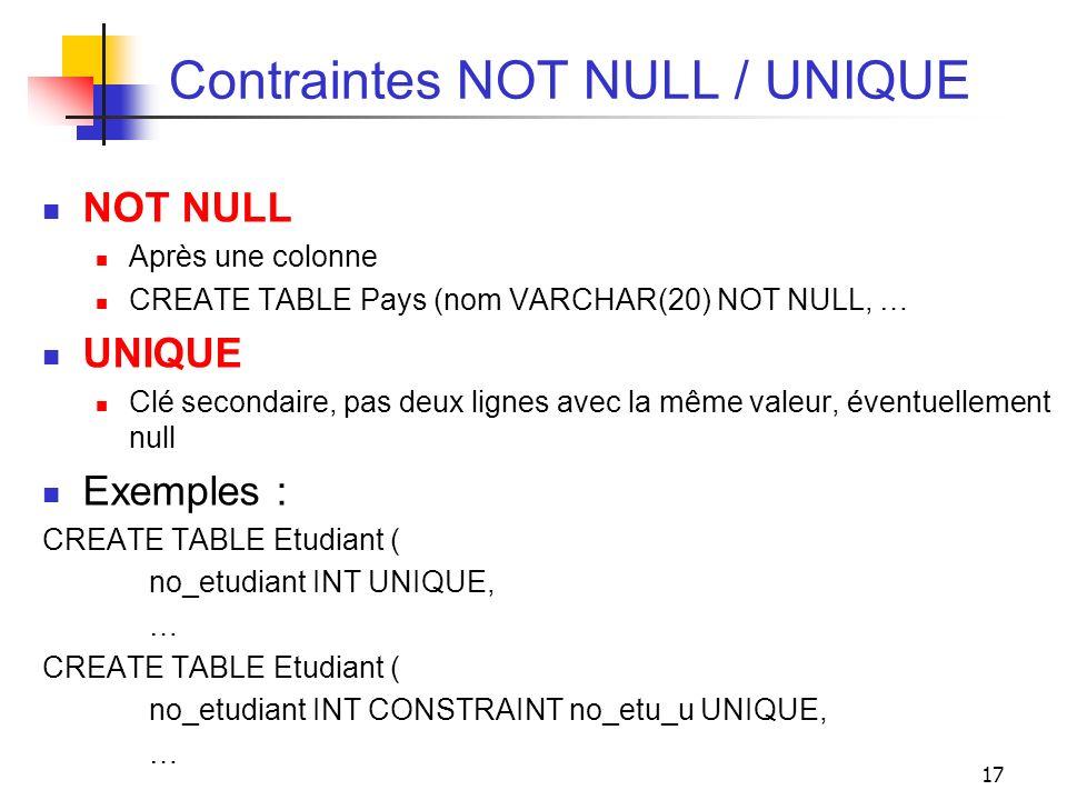 17 Contraintes NOT NULL / UNIQUE NOT NULL Après une colonne CREATE TABLE Pays (nom VARCHAR(20) NOT NULL, … UNIQUE Clé secondaire, pas deux lignes avec