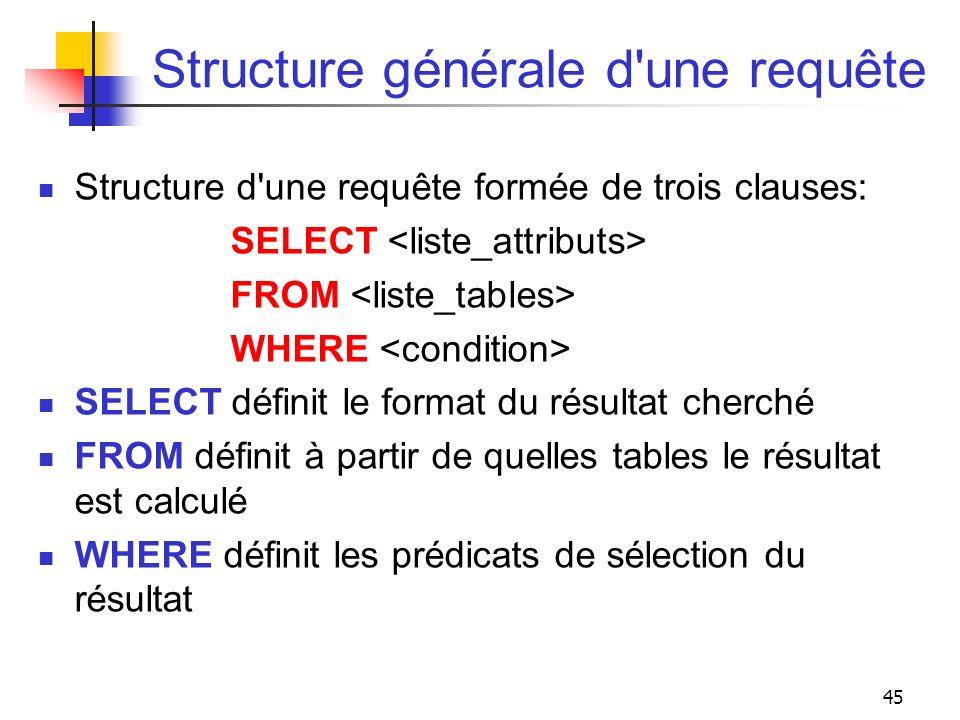 45 Structure générale d'une requête Structure d'une requête formée de trois clauses: SELECT FROM WHERE SELECT définit le format du résultat cherché FR
