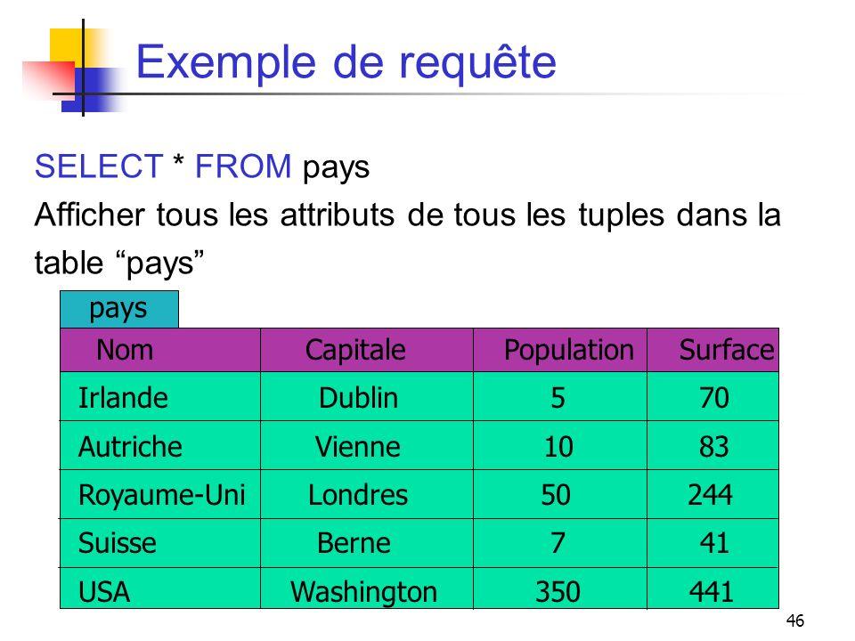 46 Exemple de requête SELECT * FROM pays Afficher tous les attributs de tous les tuples dans la table pays Nom Capitale Population Surface Irlande Dub