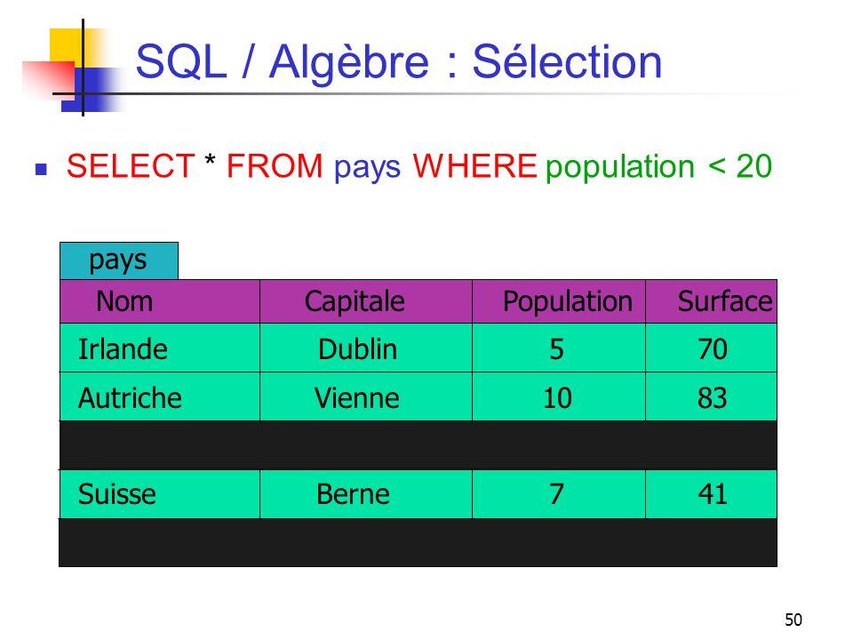 50 SQL / Algèbre : Sélection SELECT * FROM pays WHERE population < 20 Nom Capitale Population Surface Irlande Dublin 5 70 Autriche Vienne 10 83 Royaum