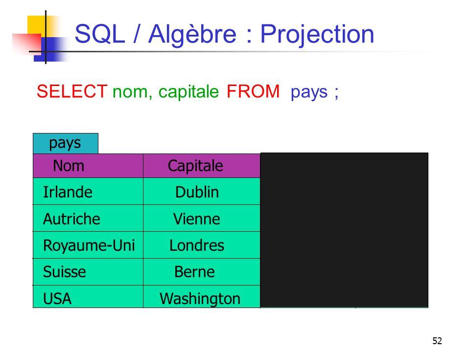 52 SQL / Algèbre : Projection SELECT nom, capitale FROM pays ; Nom Capitale Population Surface Irlande Dublin 5 70 Autriche Vienne 10 83 Royaume-Uni L