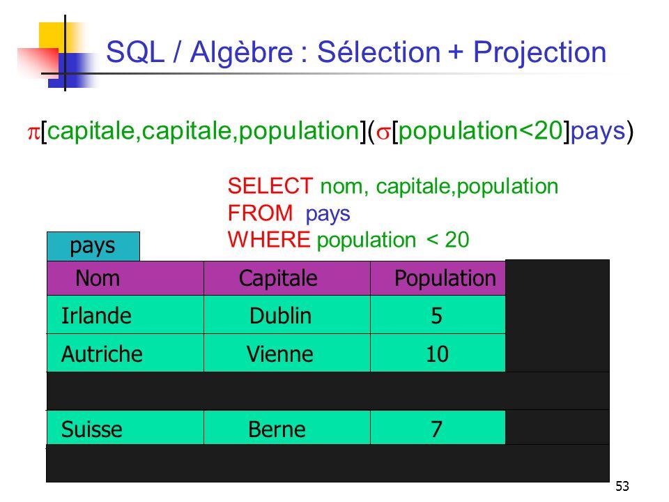 53 SQL / Algèbre : Sélection + Projection [capitale,capitale,population]( [population<20]pays) SELECT nom, capitale,population FROM pays WHERE populat