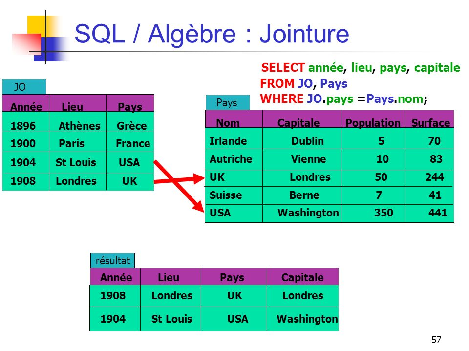 57 SQL / Algèbre : Jointure SELECT année, lieu, pays, capitale FROM JO, Pays WHERE JO.pays =Pays.nom; Nom Capitale Population Surface Irlande Dublin 5