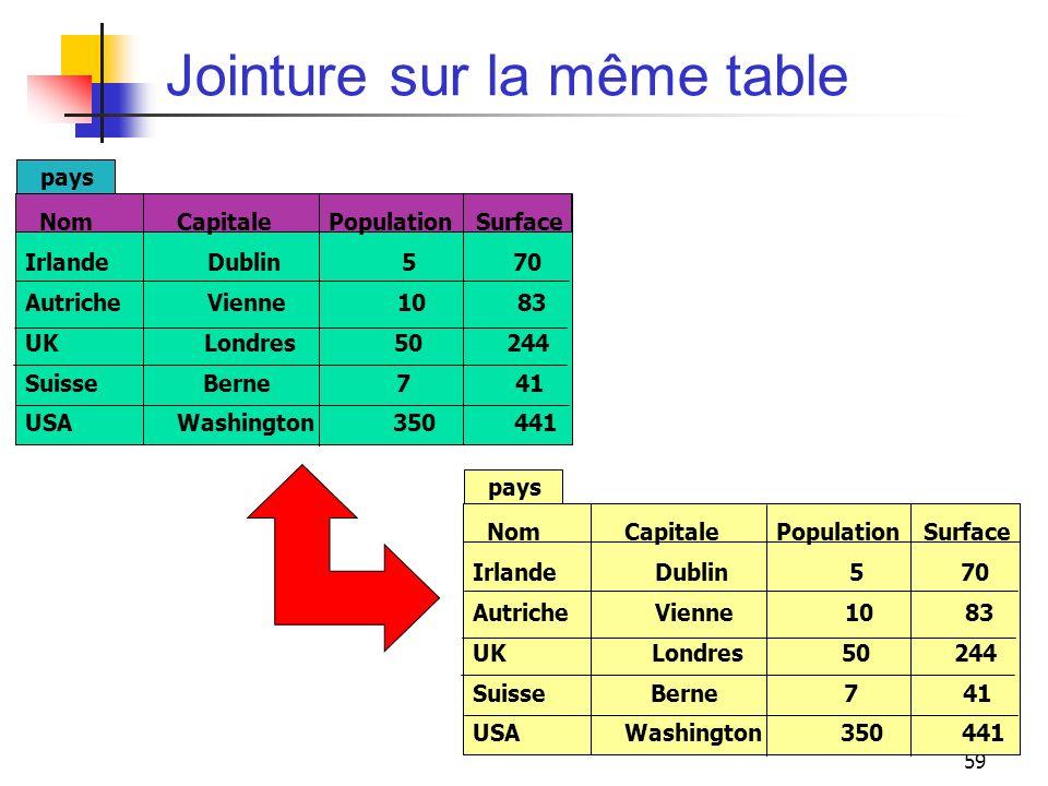 59 Jointure sur la même table Nom Capitale Population Surface Irlande Dublin 5 70 Autriche Vienne 10 83 UK Londres 50 244 Suisse Berne 7 41 USA Washin