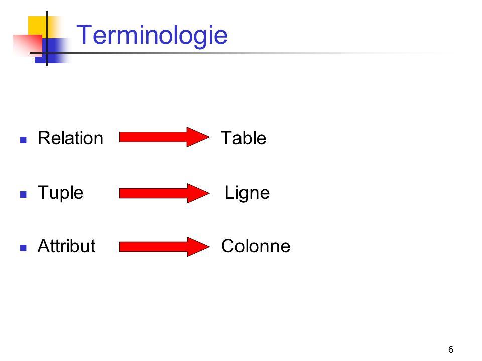 6 Terminologie Relation Table Tuple Ligne Attribut Colonne