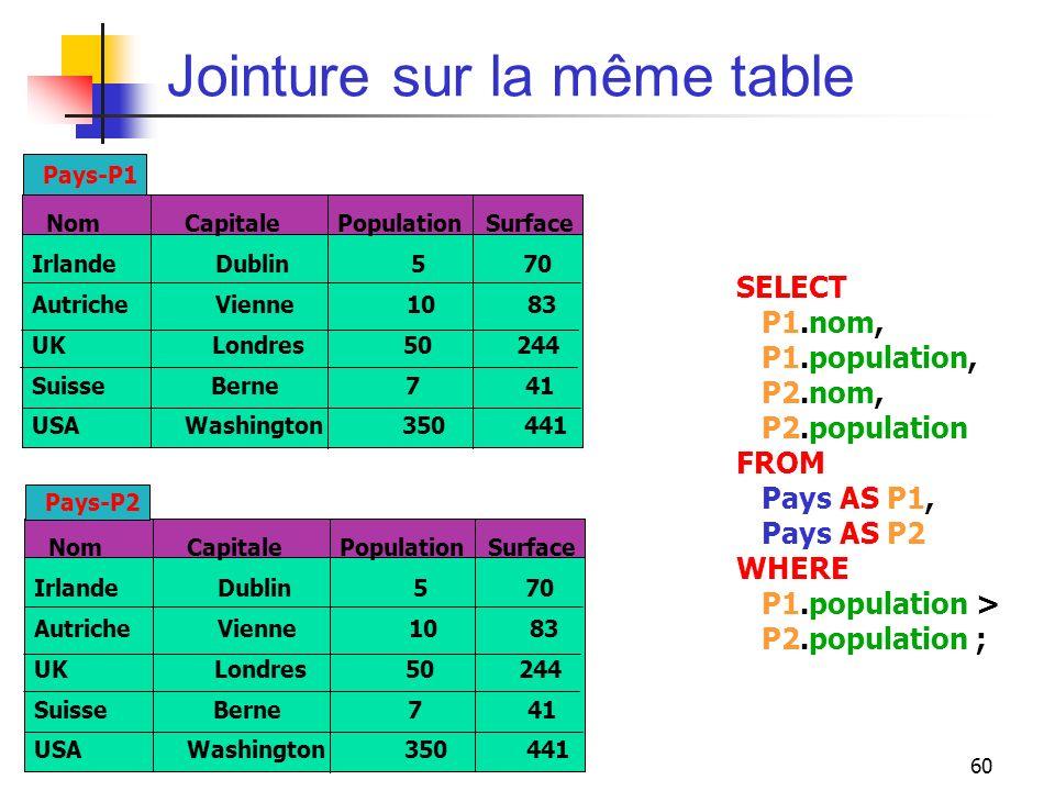 60 Jointure sur la même table Nom Capitale Population Surface Irlande Dublin 5 70 Autriche Vienne 10 83 UK Londres 50 244 Suisse Berne 7 41 USA Washin
