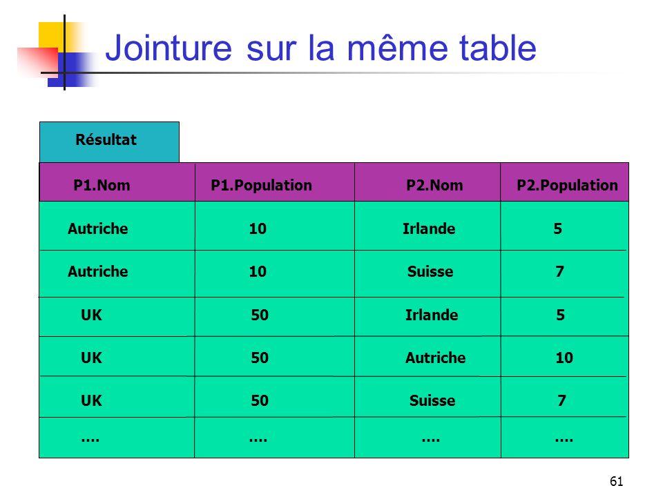 61 Jointure sur la même table Résultat P1.Nom P1.Population P2.Nom P2.Population Autriche 10 Irlande 5 Autriche 10 Suisse 7 UK 50 Irlande 5 UK 50 Autr