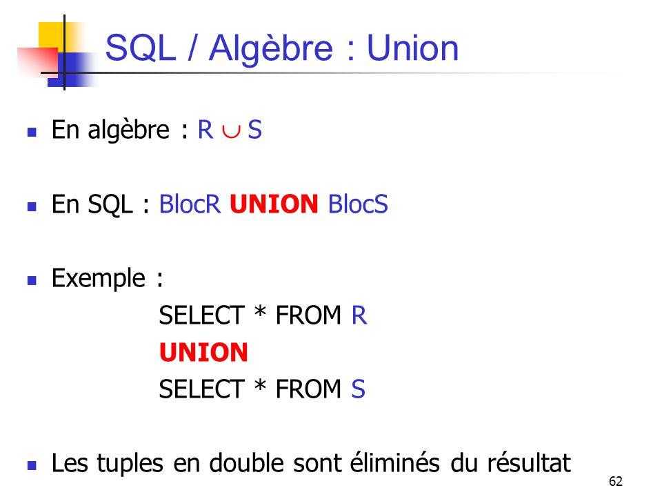 62 SQL / Algèbre : Union En algèbre : R S En SQL : BlocR UNION BlocS Exemple : SELECT * FROM R UNION SELECT * FROM S Les tuples en double sont éliminé