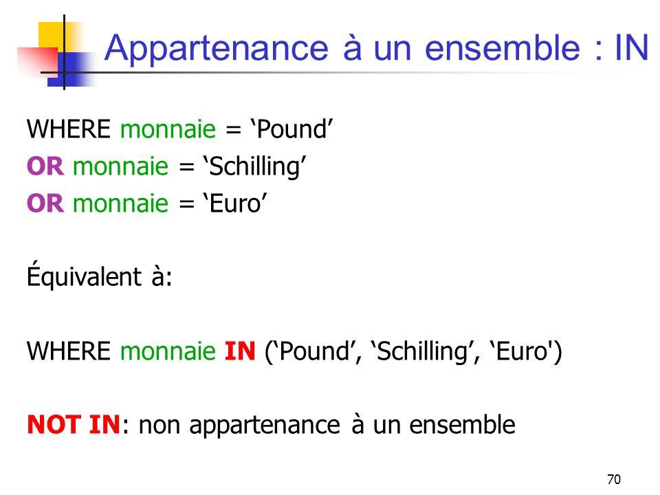 70 Appartenance à un ensemble : IN WHERE monnaie = Pound OR monnaie = Schilling OR monnaie = Euro Équivalent à: WHERE monnaie IN (Pound, Schilling, Eu