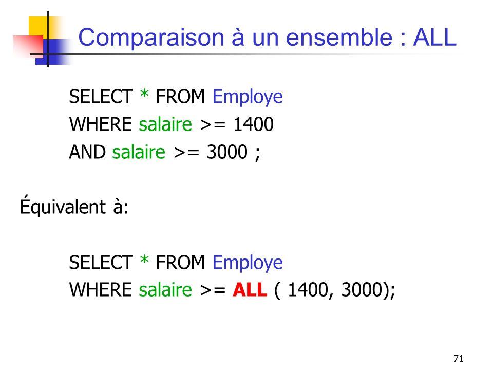 71 Comparaison à un ensemble : ALL SELECT * FROM Employe WHERE salaire >= 1400 AND salaire >= 3000 ; Équivalent à: SELECT * FROM Employe WHERE salaire