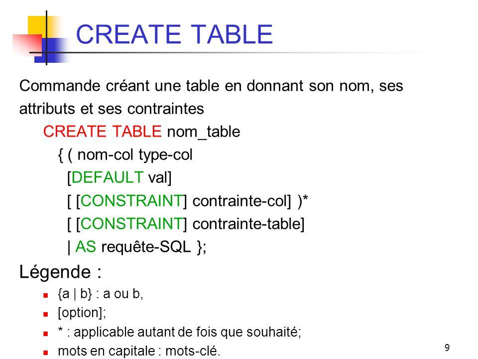9 CREATE TABLE Commande créant une table en donnant son nom, ses attributs et ses contraintes CREATE TABLE nom_table { ( nom-col type-col [DEFAULT val