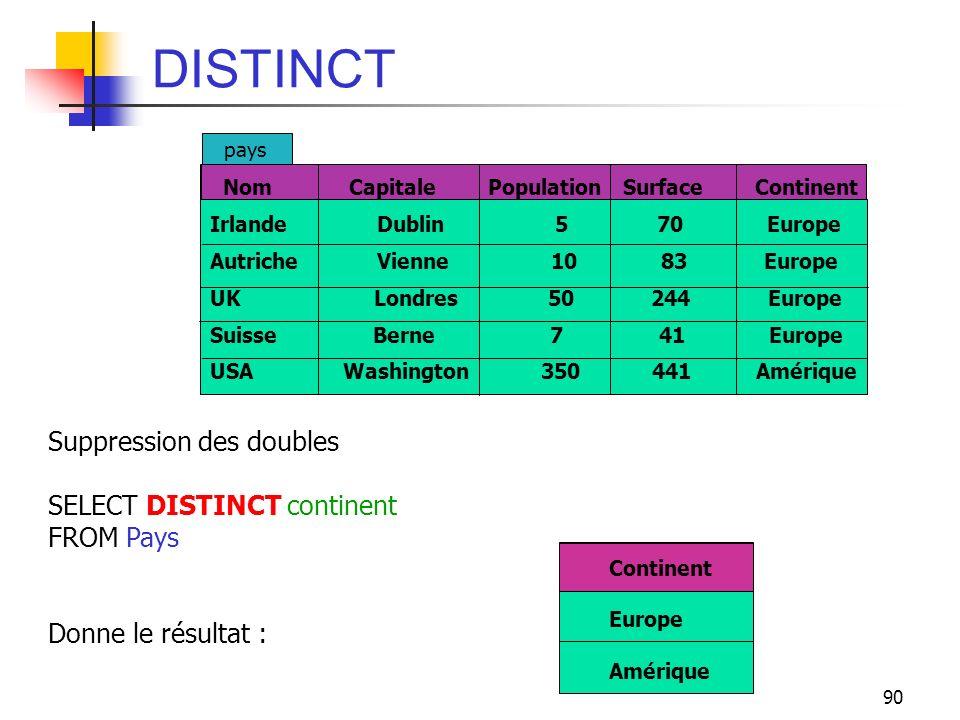90 DISTINCT Suppression des doubles SELECT DISTINCT continent FROM Pays Donne le résultat : Nom Capitale Population Surface Continent Irlande Dublin 5