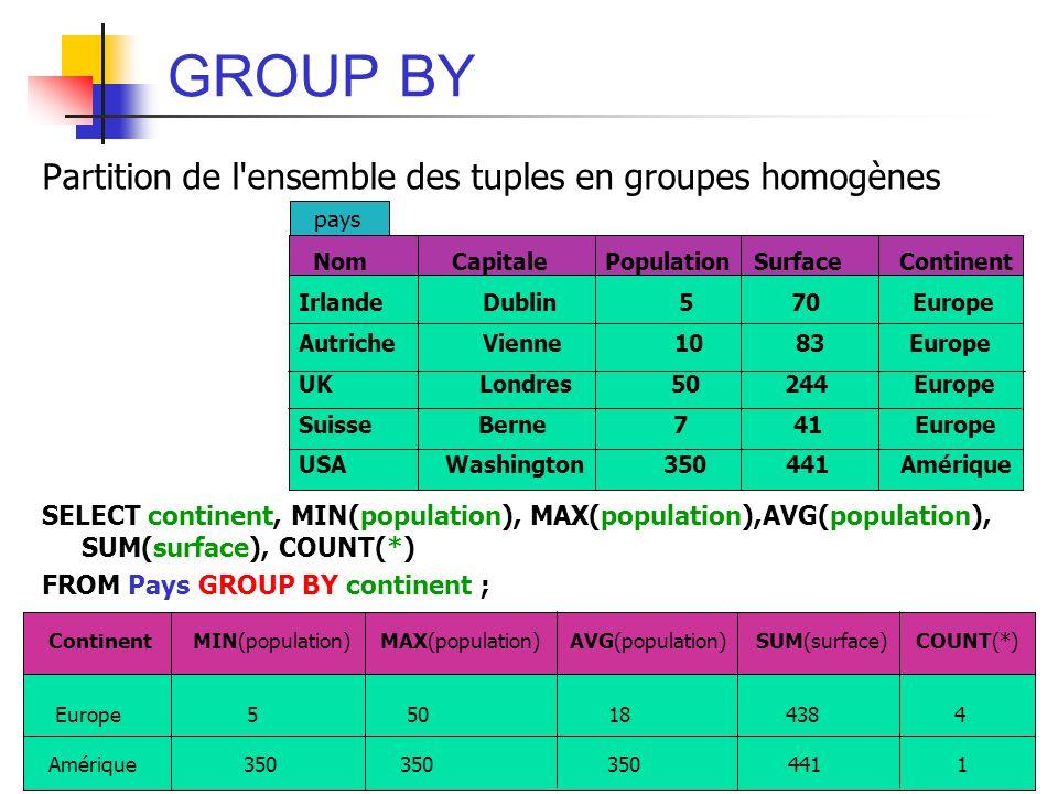 92 GROUP BY Partition de l'ensemble des tuples en groupes homogènes SELECT continent, MIN(population), MAX(population),AVG(population), SUM(surface),