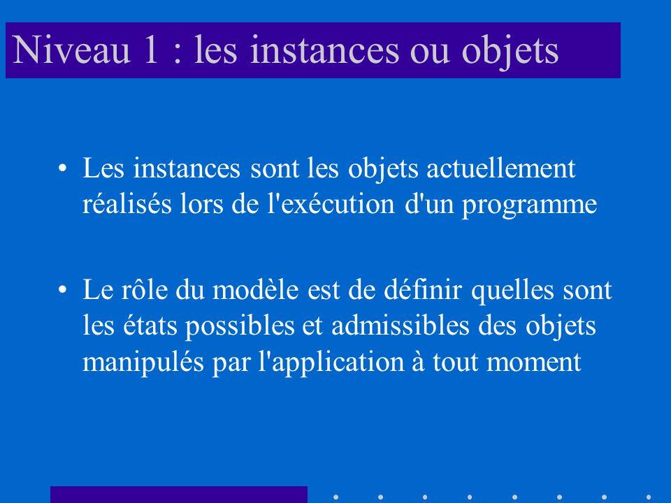 Niveau 1 : les instances ou objets Les instances sont les objets actuellement réalisés lors de l exécution d un programme Le rôle du modèle est de définir quelles sont les états possibles et admissibles des objets manipulés par l application à tout moment