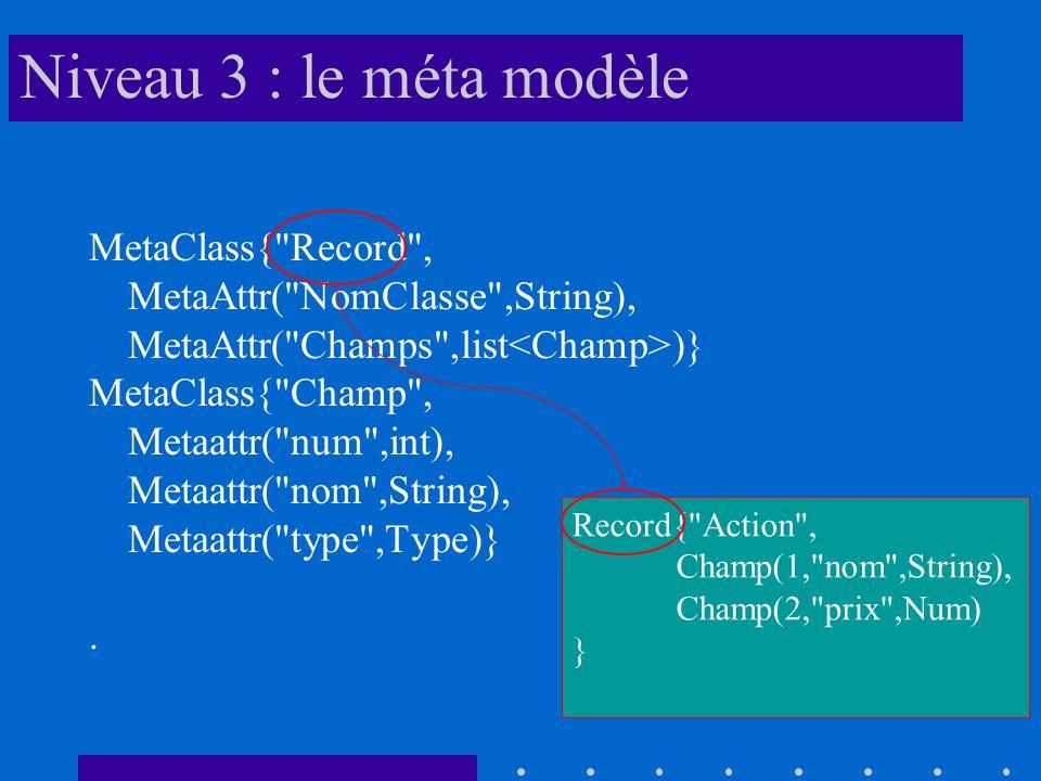 Niveau 3 : le méta modèle MetaClass{ Record , MetaAttr( NomClasse ,String), MetaAttr( Champs ,list )} MetaClass{ Champ , Metaattr( num ,int), Metaattr( nom ,String), Metaattr( type ,Type)}.