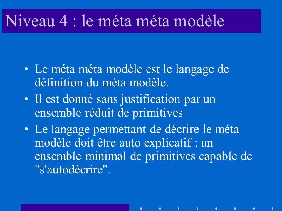 Niveau 4 : le méta méta modèle Le méta méta modèle est le langage de définition du méta modèle. Il est donné sans justification par un ensemble réduit