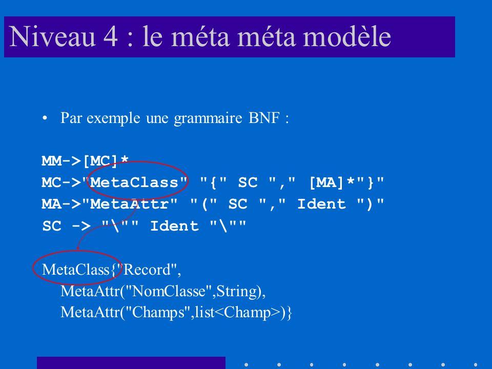 Niveau 4 : le méta méta modèle Par exemple une grammaire BNF : MM->[MC]* MC->