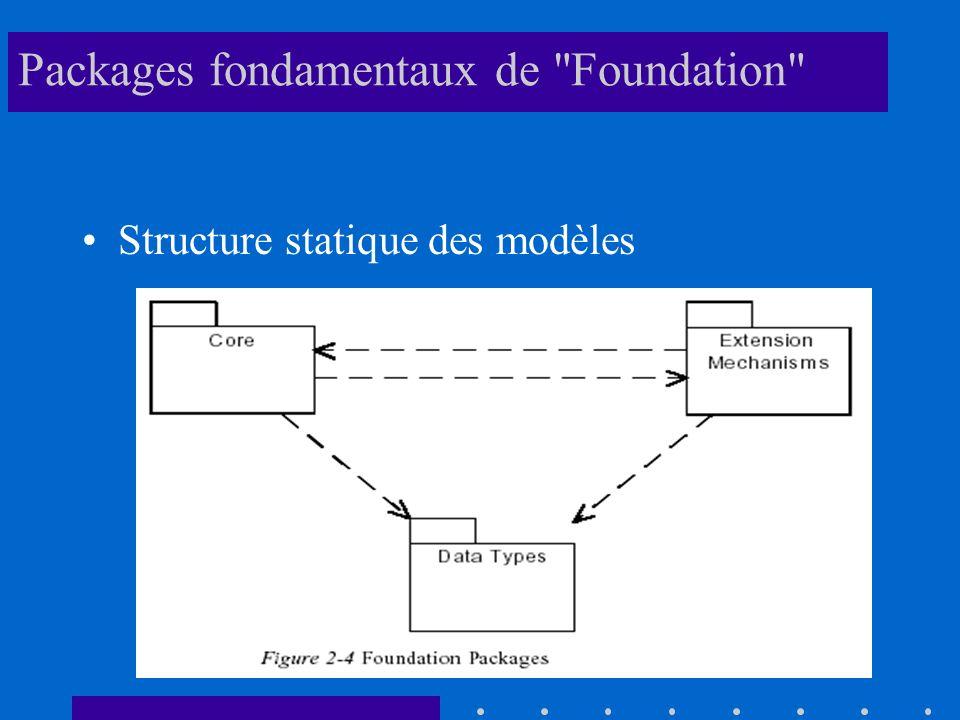 Packages fondamentaux de Foundation Structure statique des modèles
