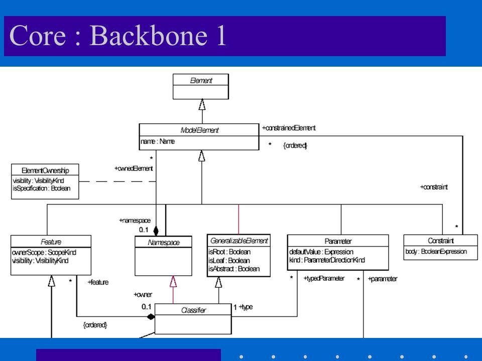 Core : Backbone 1