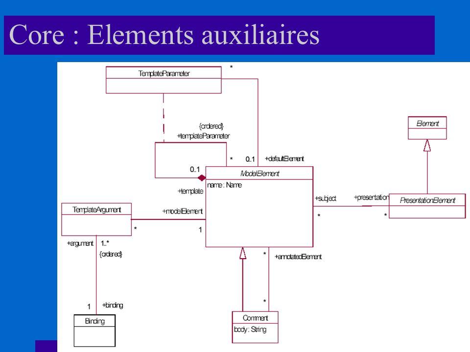 Core : Elements auxiliaires