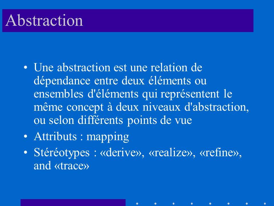 Abstraction Une abstraction est une relation de dépendance entre deux éléments ou ensembles d éléments qui représentent le même concept à deux niveaux d abstraction, ou selon différents points de vue Attributs : mapping Stéréotypes : «derive», «realize», «refine», and «trace»